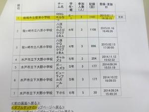 これは茨城県スポーツチャレンジのダブルタッチ順位表です。1位はナント豊津小?年生です!!\